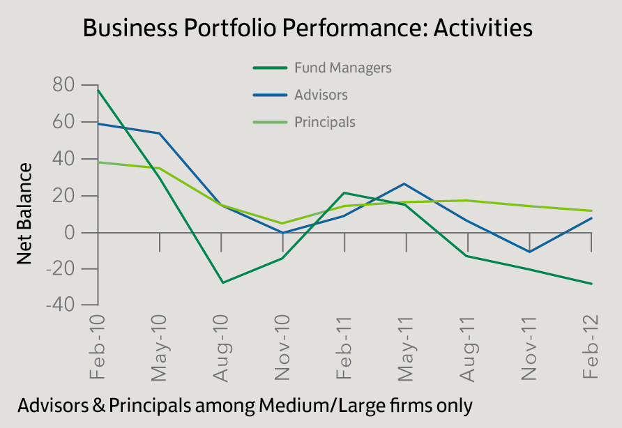 Bus. Portfolio Performance_Activities