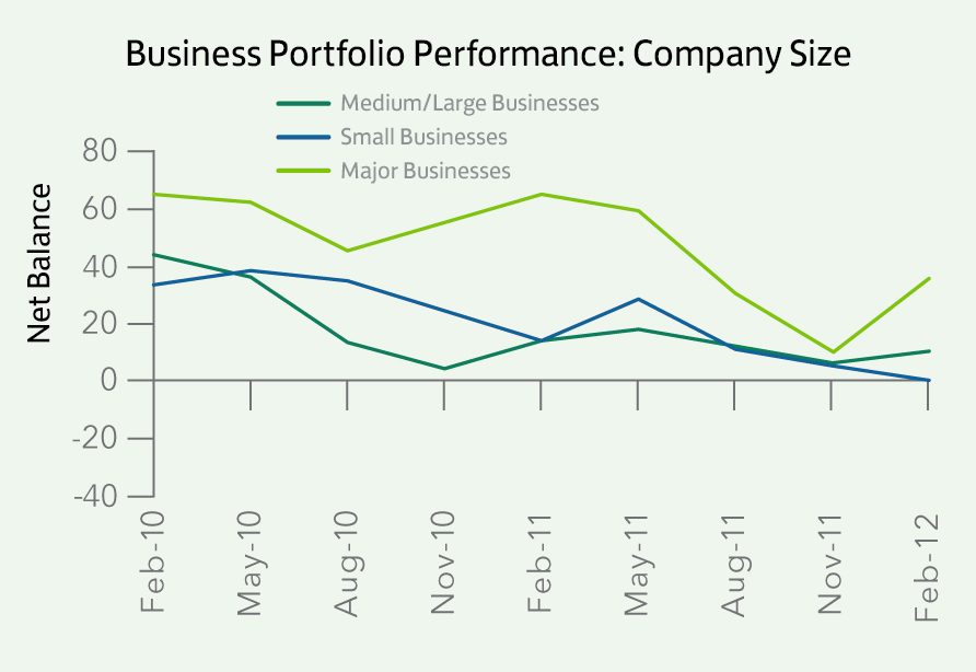 Bus. Portfolio Performance_Company Size