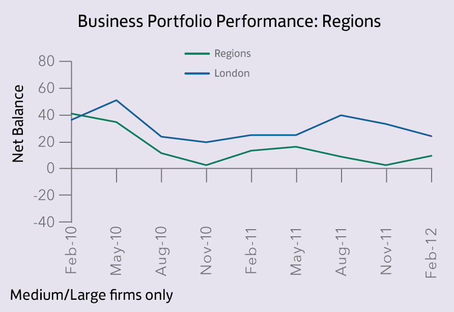 Bus. Portfolio Performance_regions