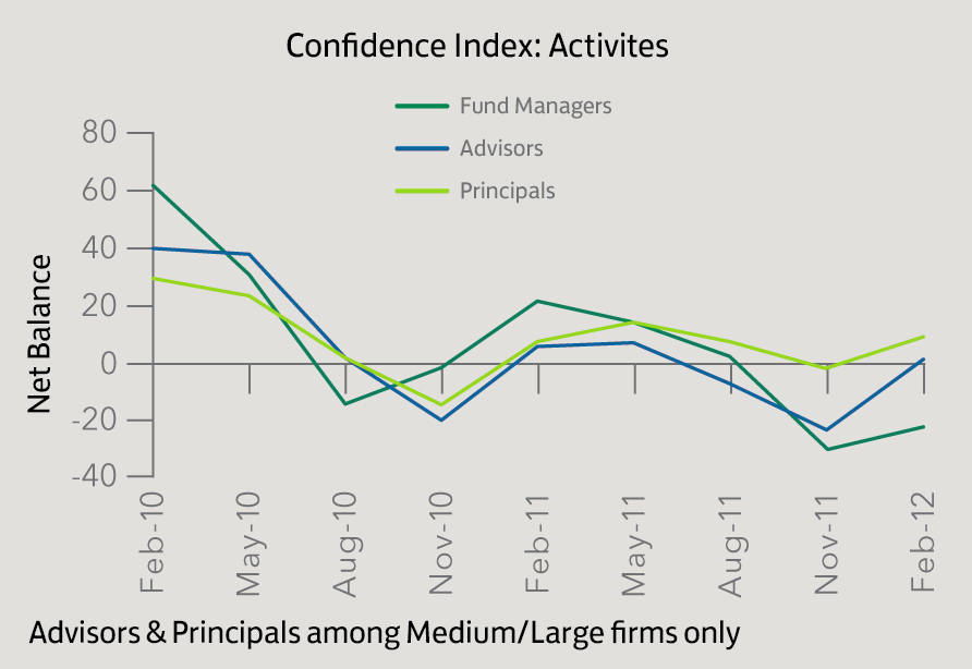 Confidence Index_Activities