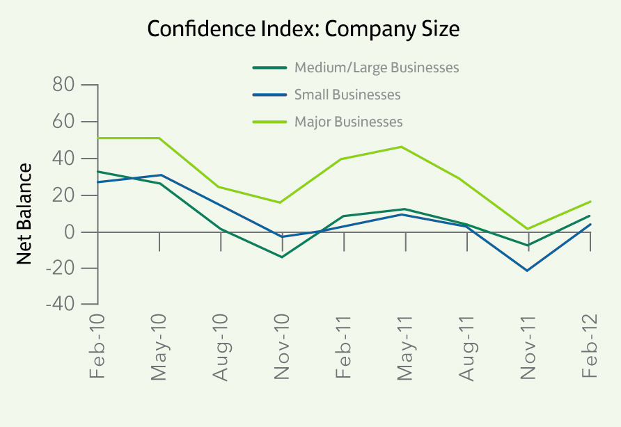 Confidence Index_Company Size