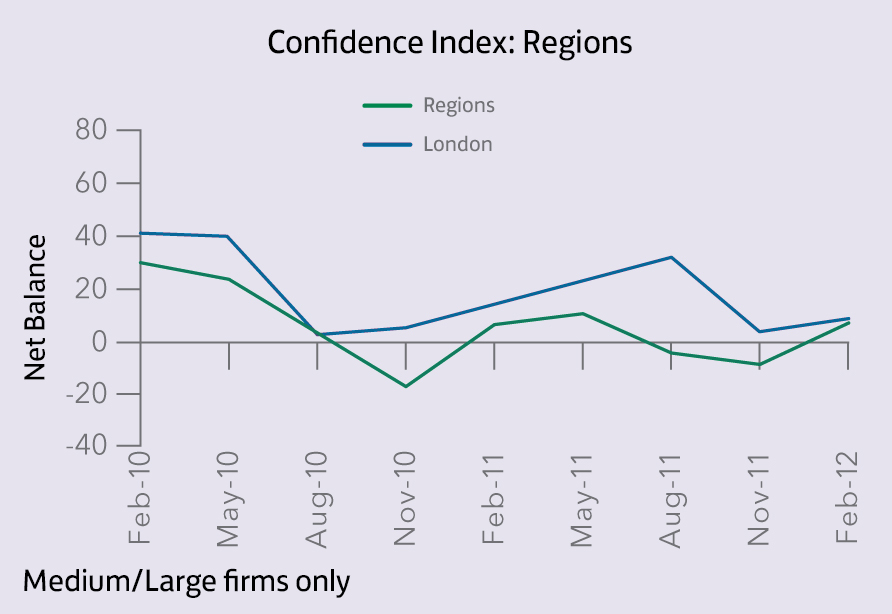 Confidence Index_Regions2