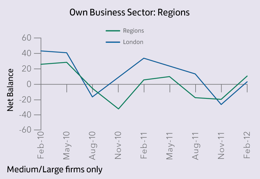 Own Business Sector_Regions