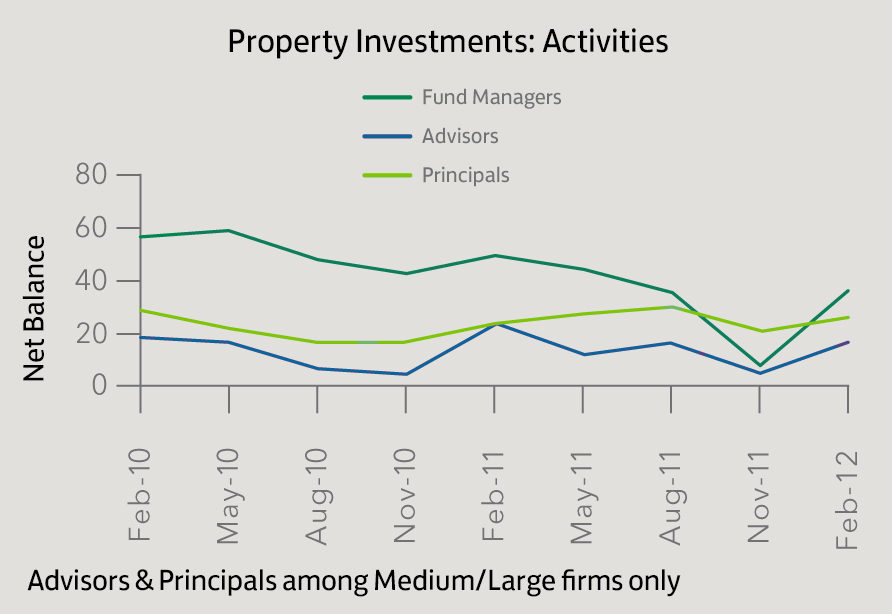 Property Investments_Activities