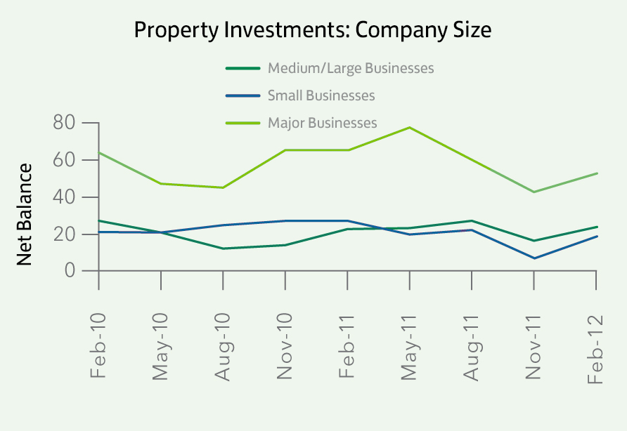 Property Investments_Company Size