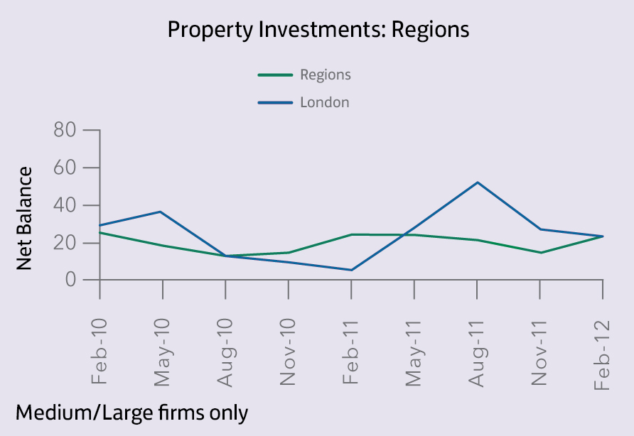 Property Investments_Regions