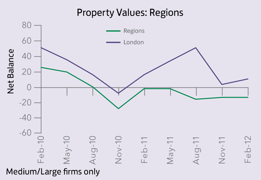 Property Values_regions