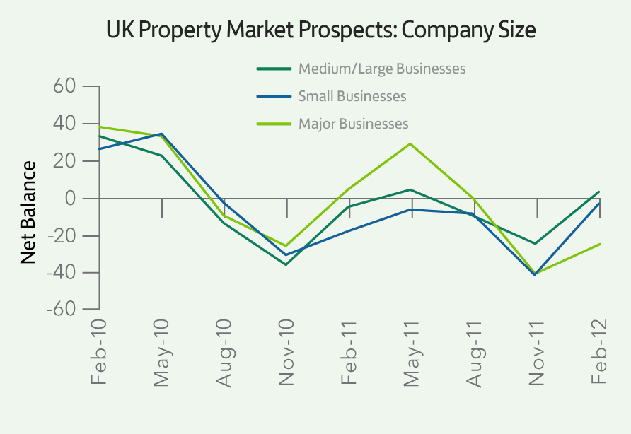 UK Property Mkt_Company Size