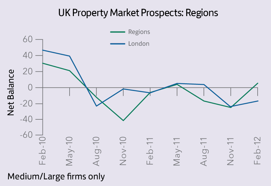 UK Property Mkt_Regions