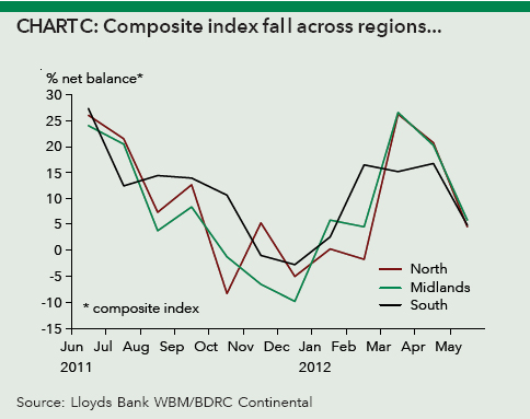 Composite index fall across region
