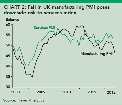 Fall in UK manufacturing PMI