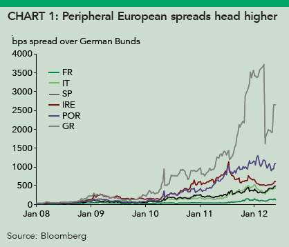 Peripheral European spreads head higher